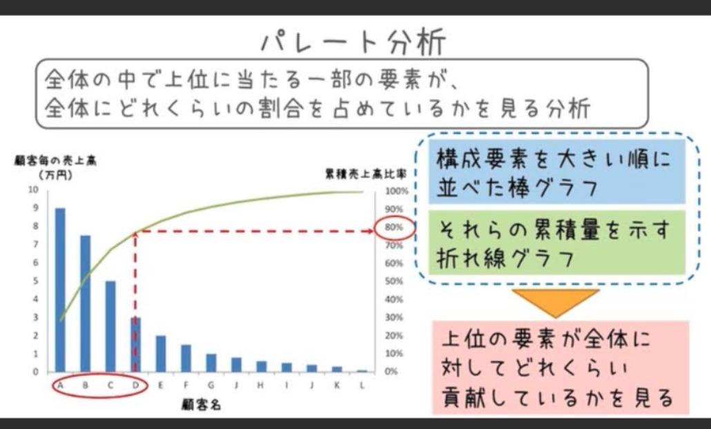 パレート分析の図